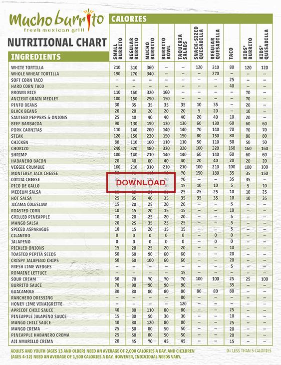 Nutritional Chart - SP 19 - EN